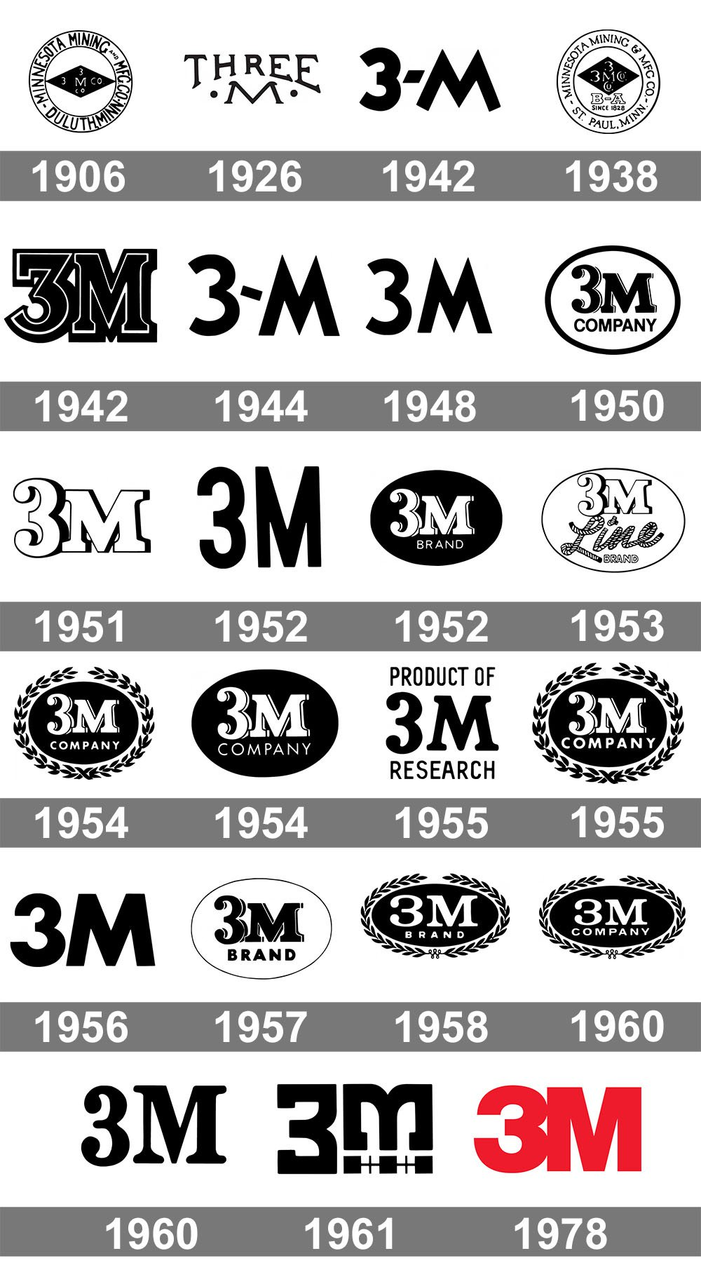 Meaning 3m Logo And Symbol History And Evolution
