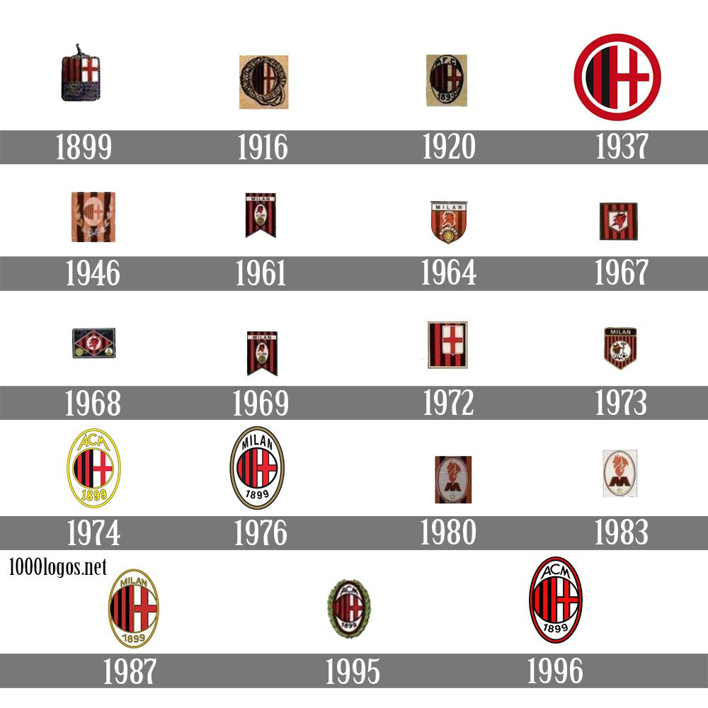 A.C. Milan Logo, A.C. Milan Symbol Meaning, History and ...