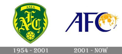 AFC Logo history