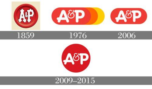 A&P logo history