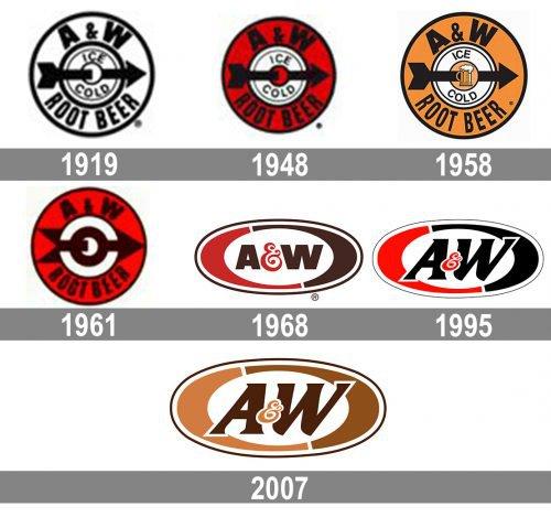 A&W logo history