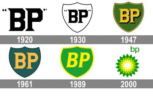 BP logo history