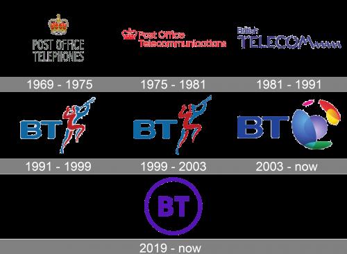 BT Logo history