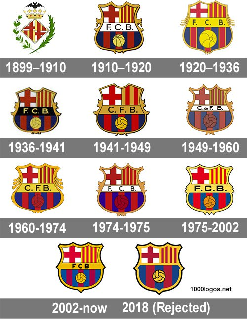 lịch sử logo fc barcelona