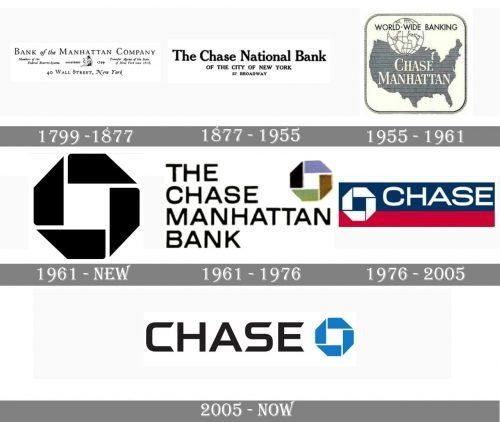 Chase Logo history
