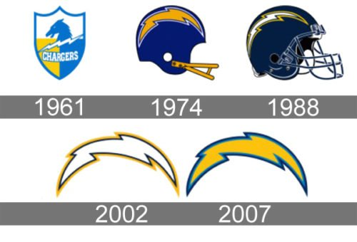 San Diego Chargers Logo history