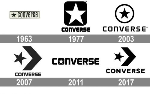 Converse Logo history