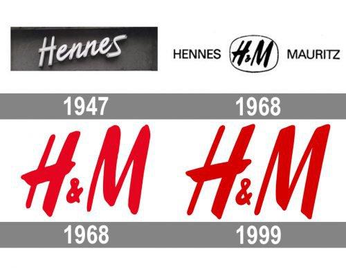 H&M Logo history