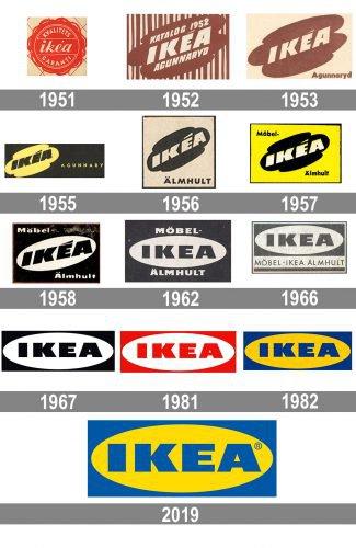 IKEA logo history
