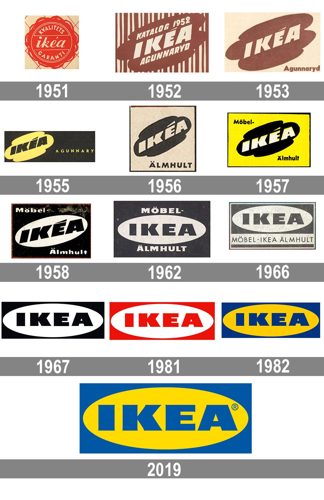 Meaning Ikea Logo And Symbol History
