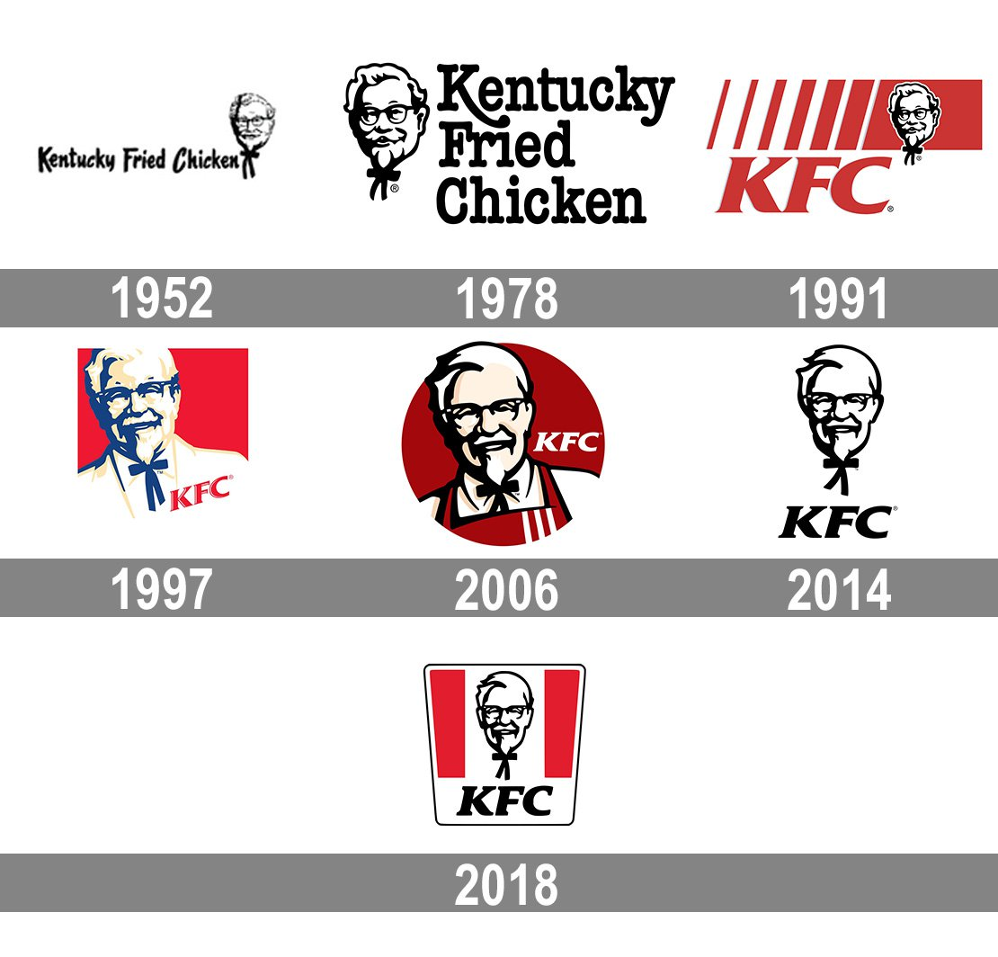 KFC logo and symbol, meaning, history, PNG