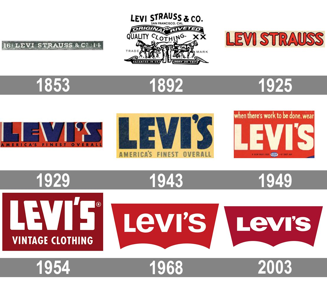 Levis logo and symbol, meaning, history, PNG