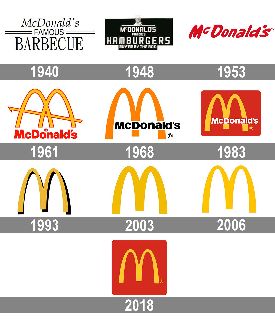 [Imagine: McDonalds-logo-history.jpg]