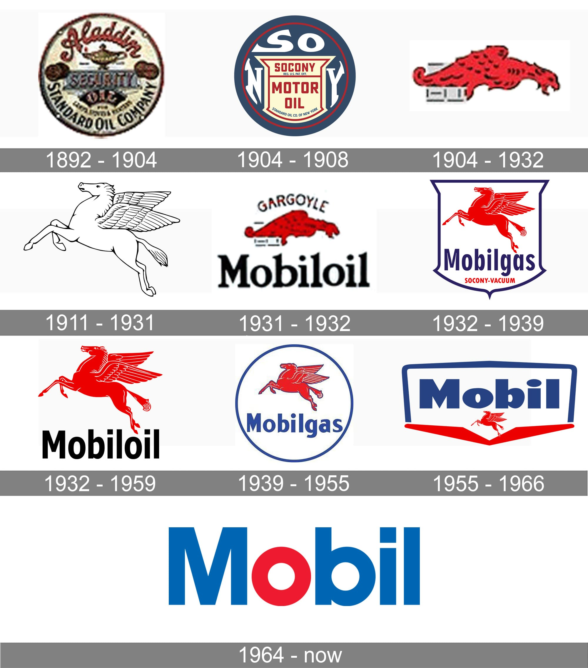 mobil logo mobil symbol meaning history and evolution