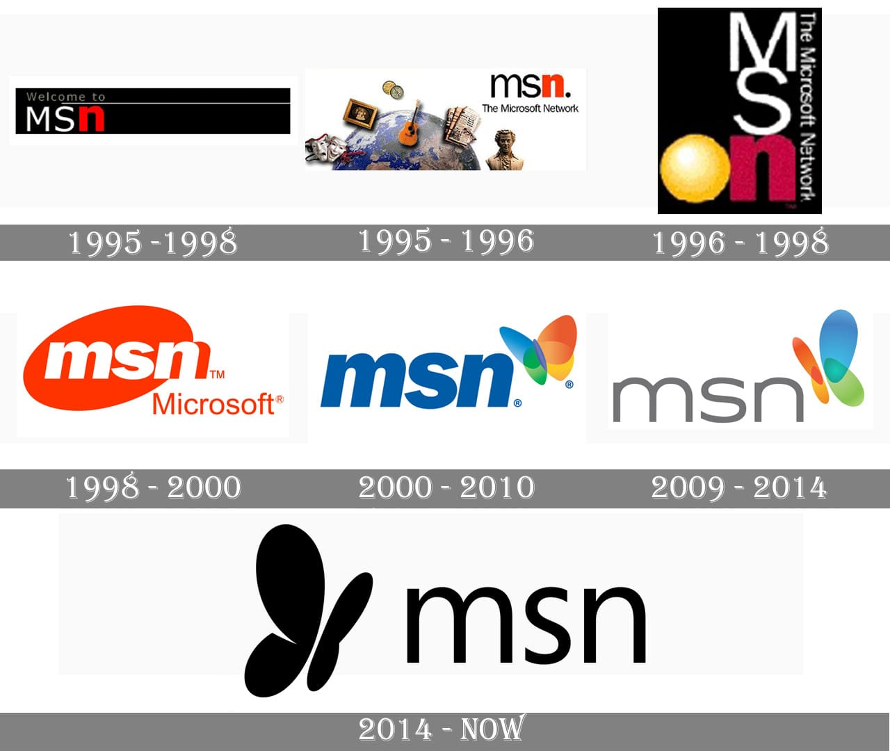 msn logo msn symbol meaning history and evolution