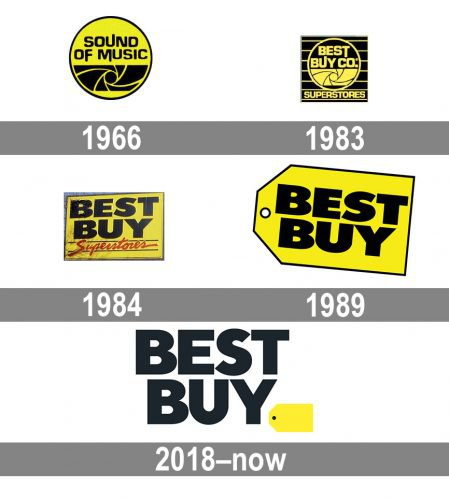 Best Buy Logo history