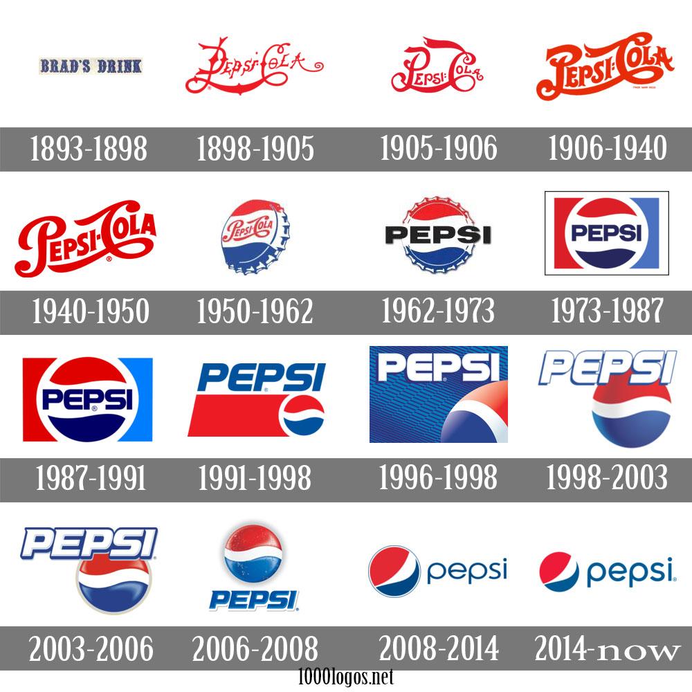 Images of Pepsi Logo History - #rock-cafe