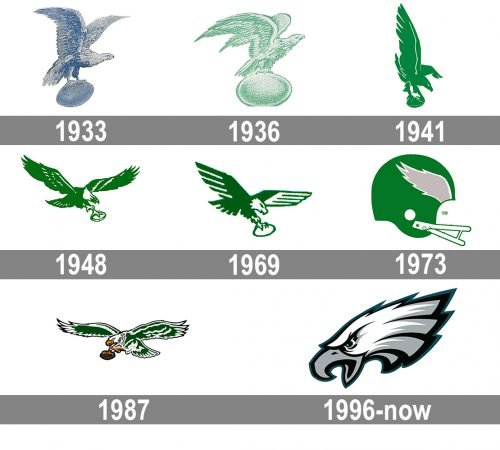 Philadelphia Eagles Logo history