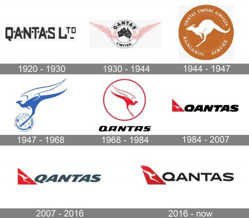 Qantas Logo history