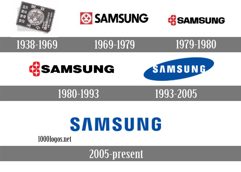 samsung history An early attested form is history repeats itself never (reversing it), 1854, william   as such, history can be seen as a process of evaluation whereby the past is.