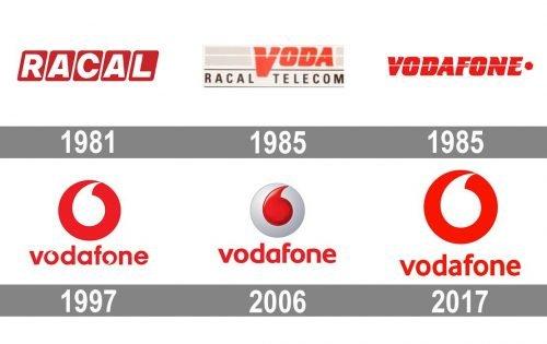 Vodafone Logo history