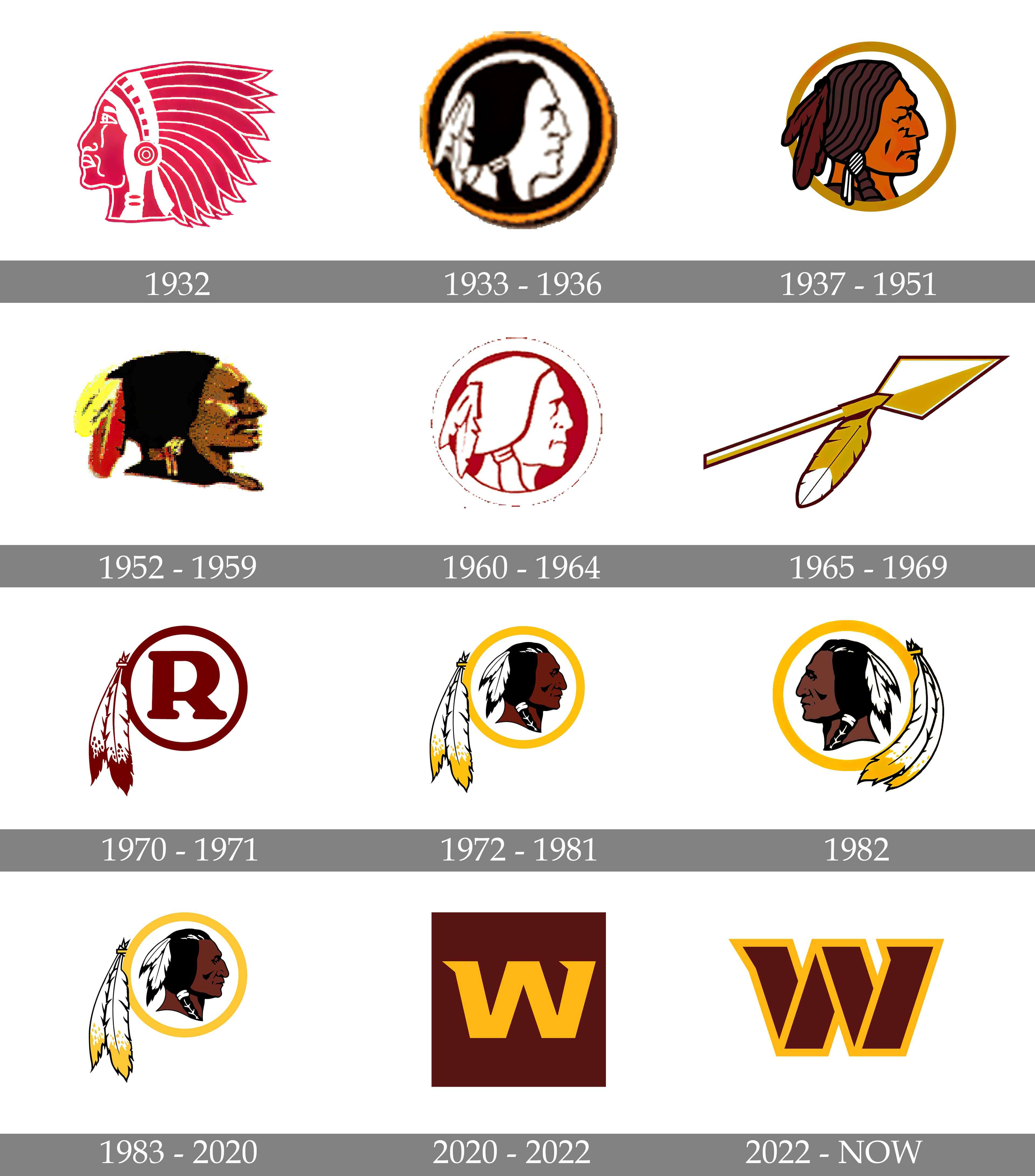 Washington Redskins logo and symbol, meaning, history, PNG