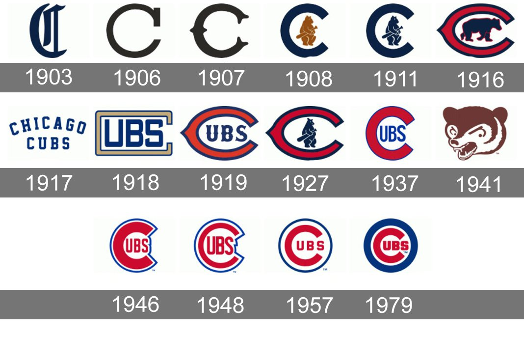 Car Symbols And Names >> Meaning Chicago Cubs logo and symbol | history and evolution