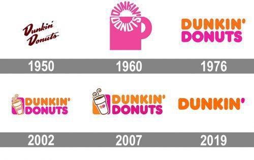 Dunkin Donuts Logo history