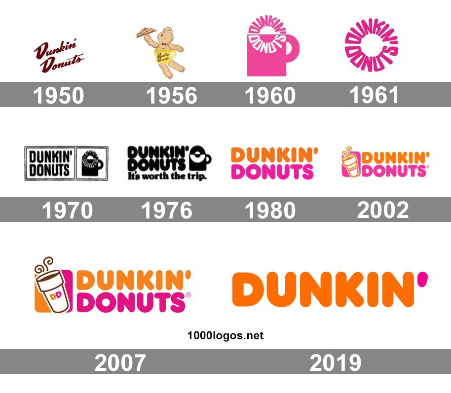 Famous Car Brands >> Dunkin Donuts Logo, Dunkin Donuts Symbol, Meaning, History and Evolution