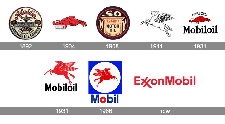 Exxon Mobil Logo Design History and Evolution - oukas info