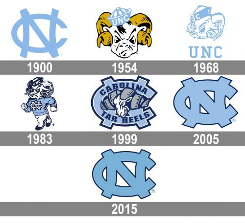 North Carolina Logo history