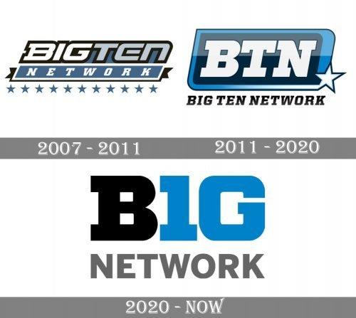 Big Ten Logo history