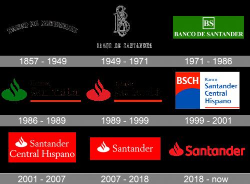 Santander Logo history