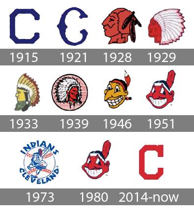 Cleveland Indians logo history