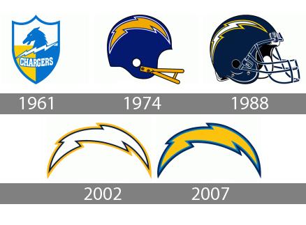 LA Chargers Logo history
