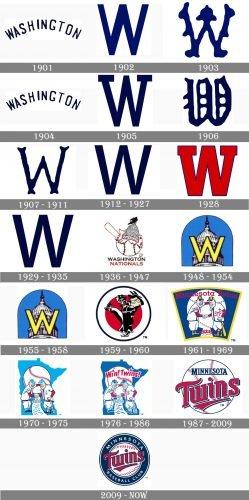 Minnesota Twins Logo history