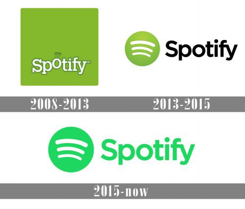 Spotify Logo history