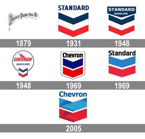 Chevron Logo history