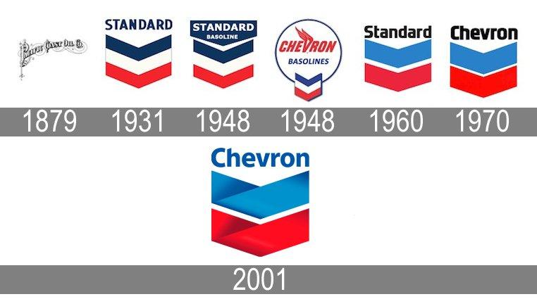 Car Oil Company Logos