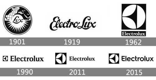 Electrolux Logo history