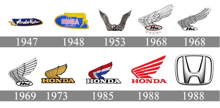 Honda Logo Honda Symbol Meaning History And Evolution