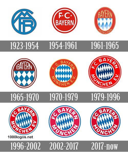 Bayern München Logo history