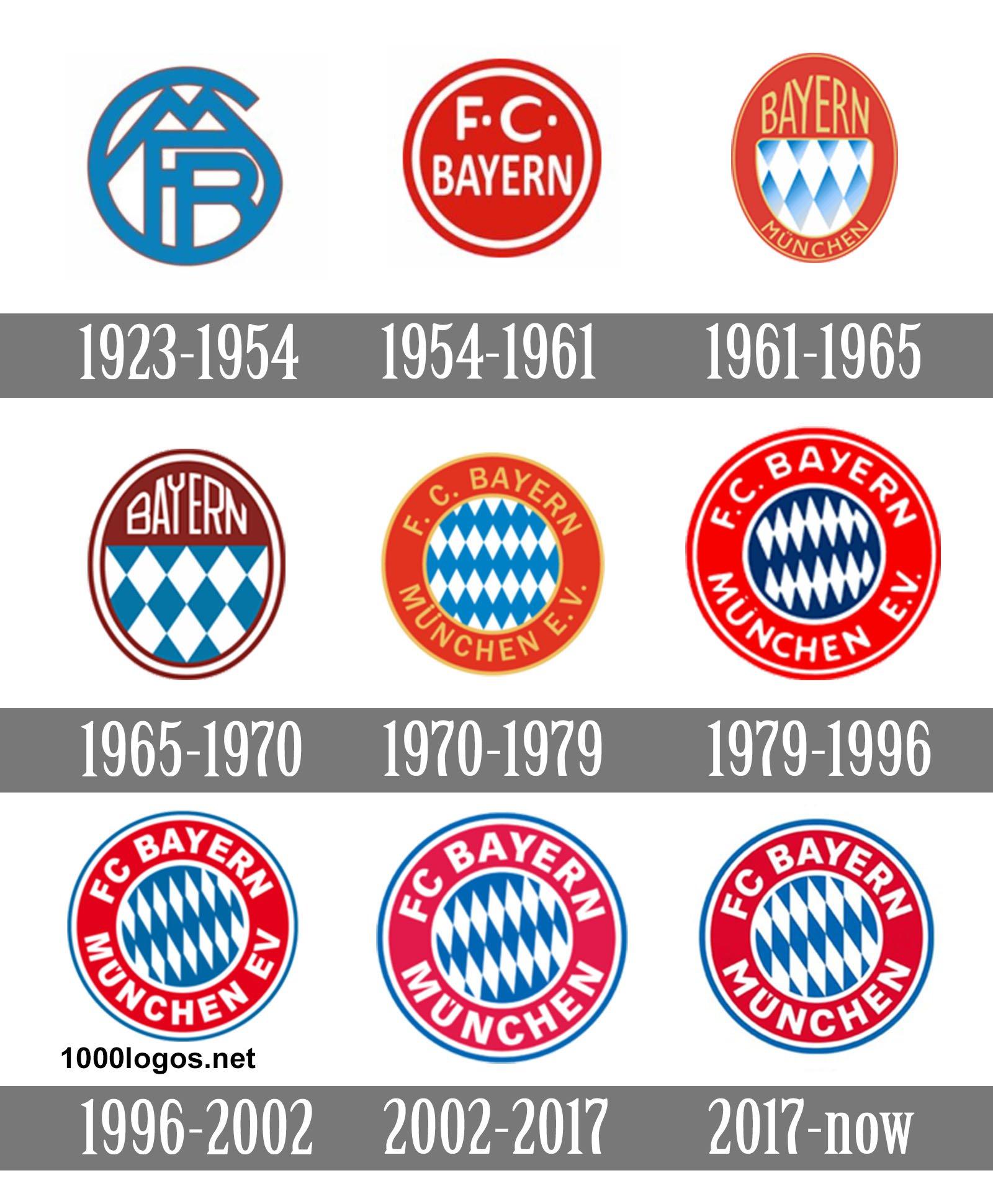 Bayern Mnchen Logo Bayern Mnchen Symbol Meaning History And