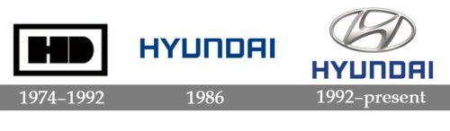 Hyundai Logo evolution