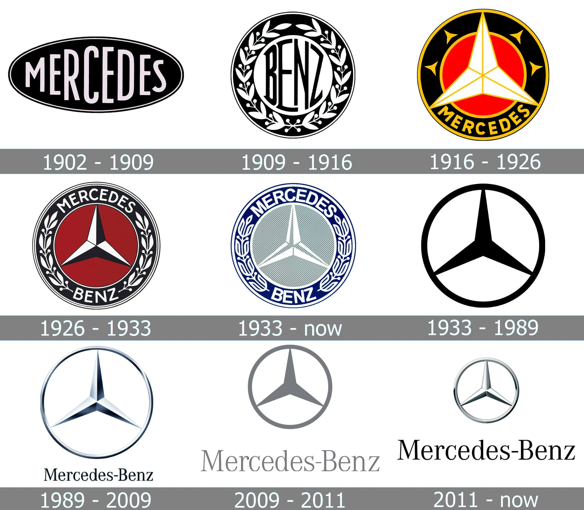 Meaning Mercedes Logo And Symbol History And Evolution