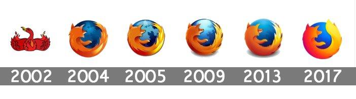 Résultats de recherche d'images pour «firefox logo evolution»