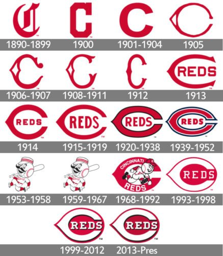 History Cincinnati Reds Logo
