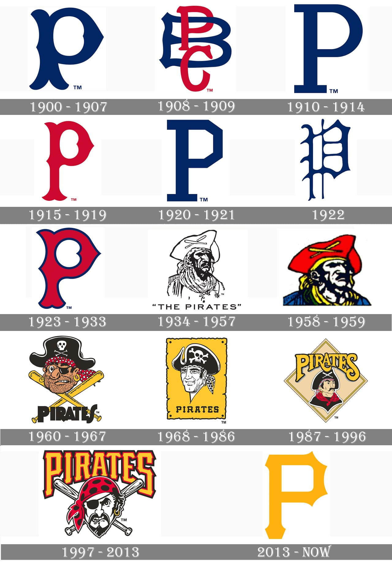 Pittsburgh Pirates Logo Pittsburgh Pirates Symbol Meaning History