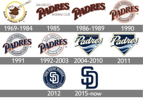 San Diego Padres Logo history