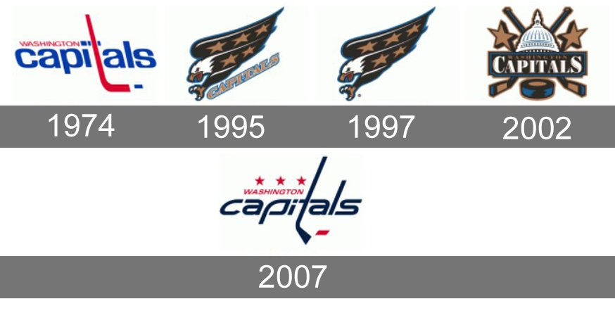 Meaning Washington Capitals Logo And Symbol History And